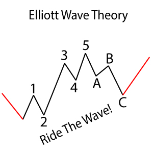 elliott-wave-slider-max
