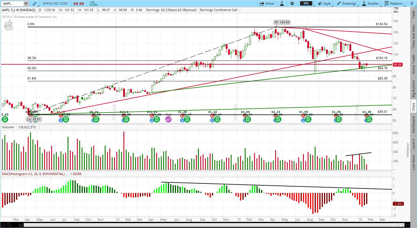 Stock Price And Trading Volume Charting Analysis